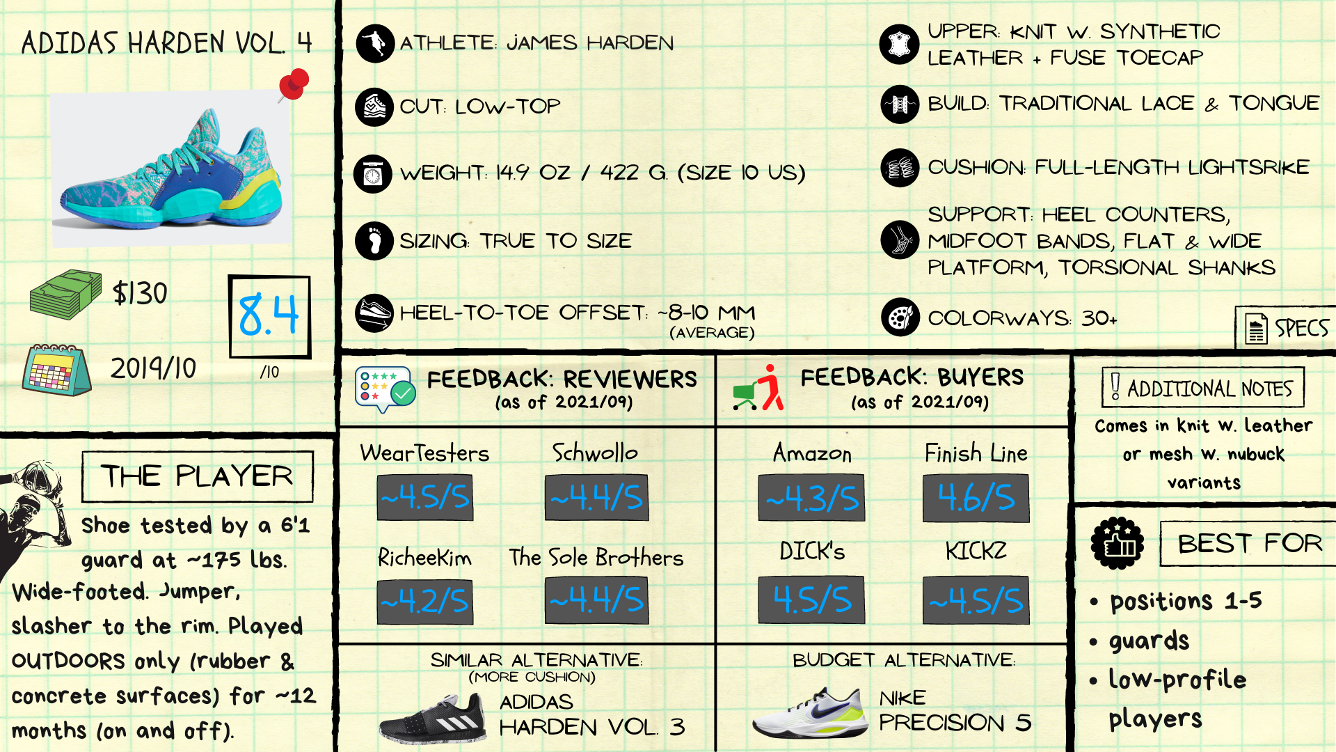 Adidas Harden Vol 4 Review: Spec Sheet