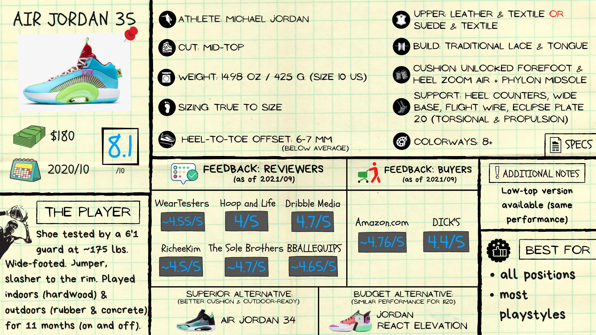 Air Jordan 35 Review: Spec Sheet