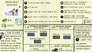 Jordan React Elevation Review: Spec Sheet