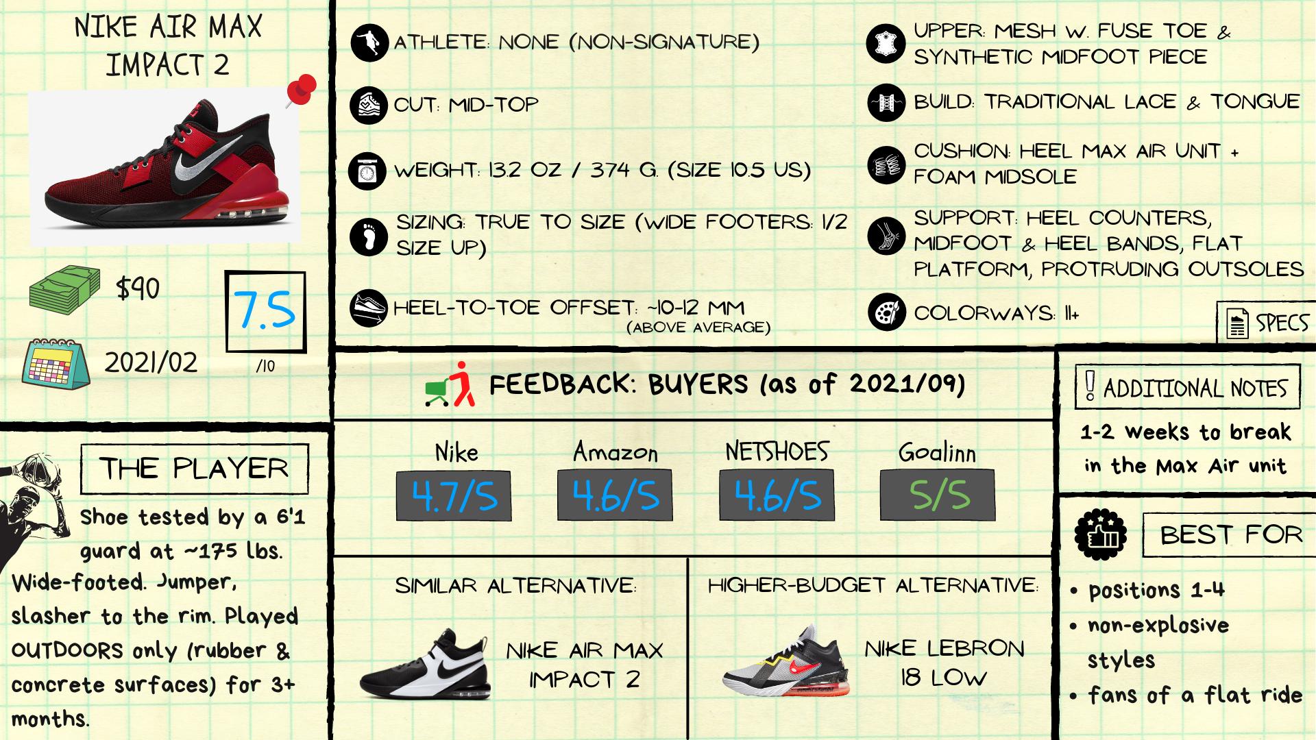 Nike Air Max Impact Review: Spec Sheet