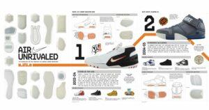 The Best LeBron Shoes: Retrospective