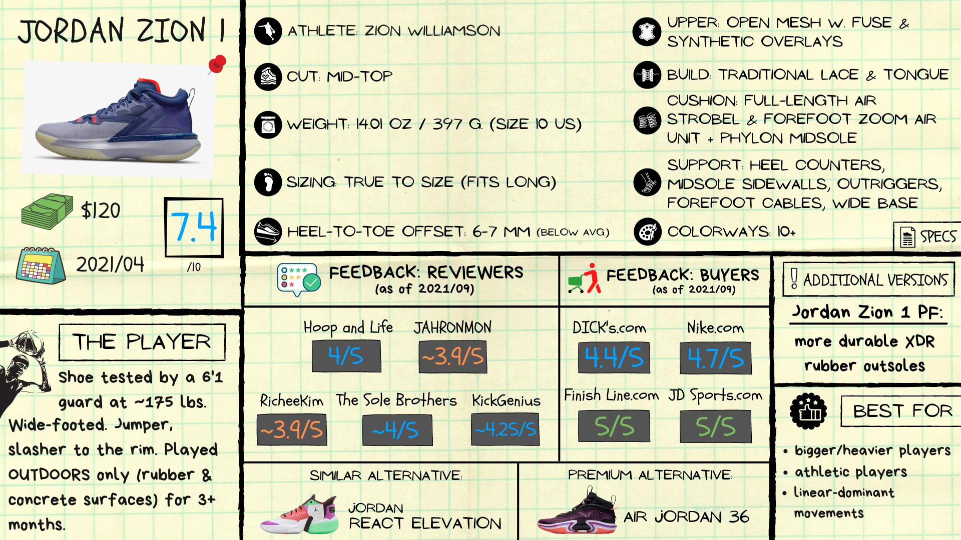 Jordan Zion 1 Review: Spec Sheet