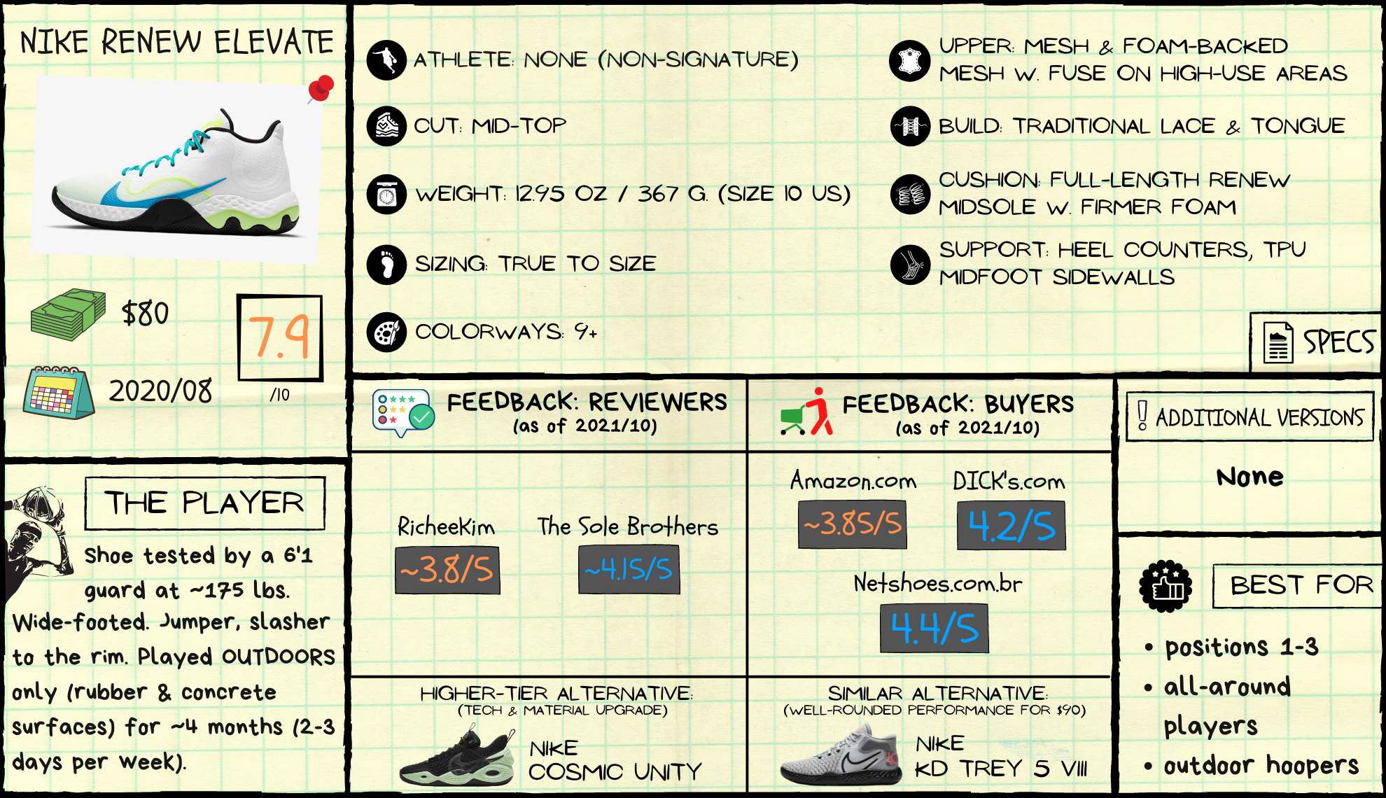 Nike Renew Elevate Review: Spec Sheet