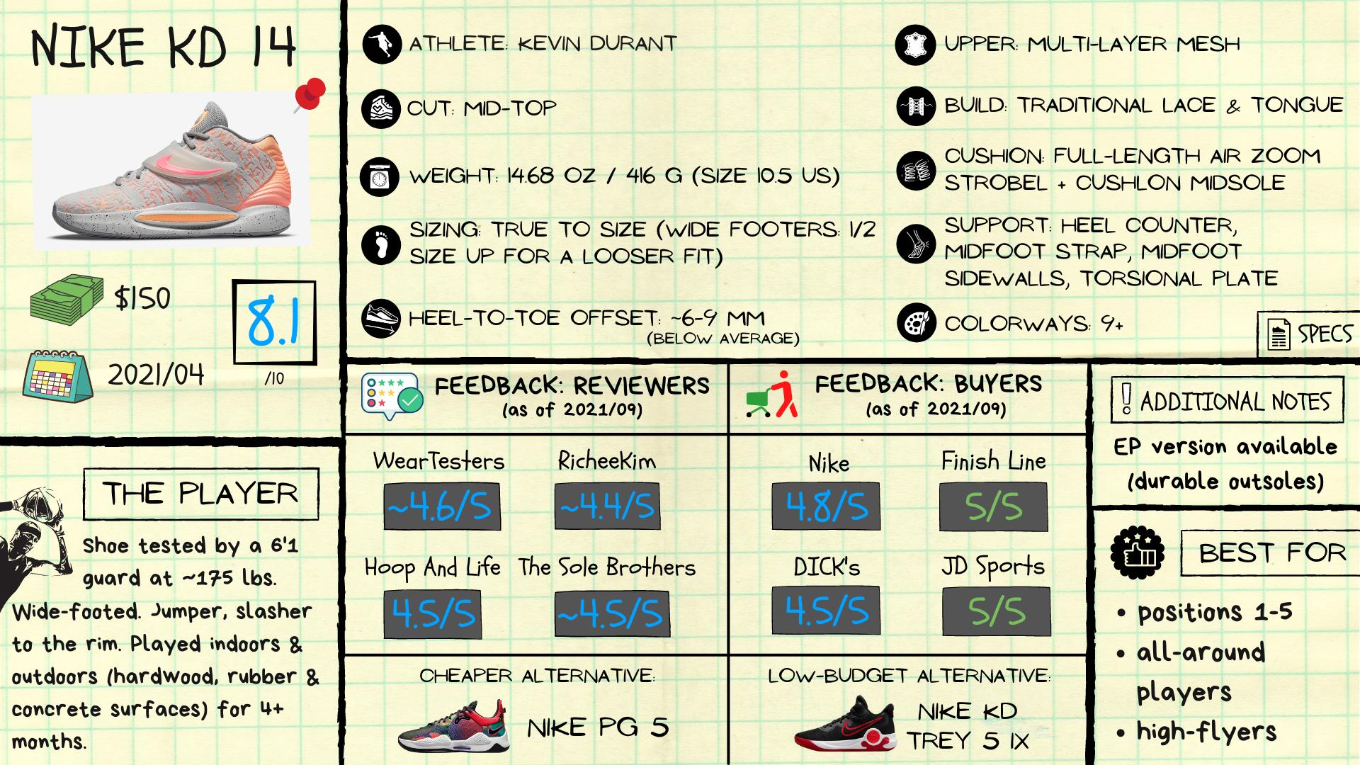 KD 14 Review: Spec Sheet