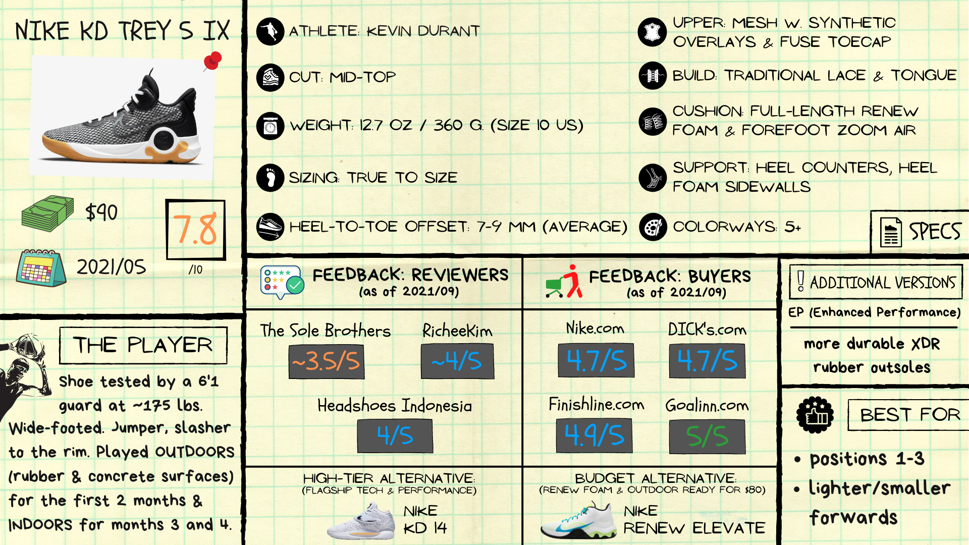 KD Trey 5 IX Review: Spec Sheet