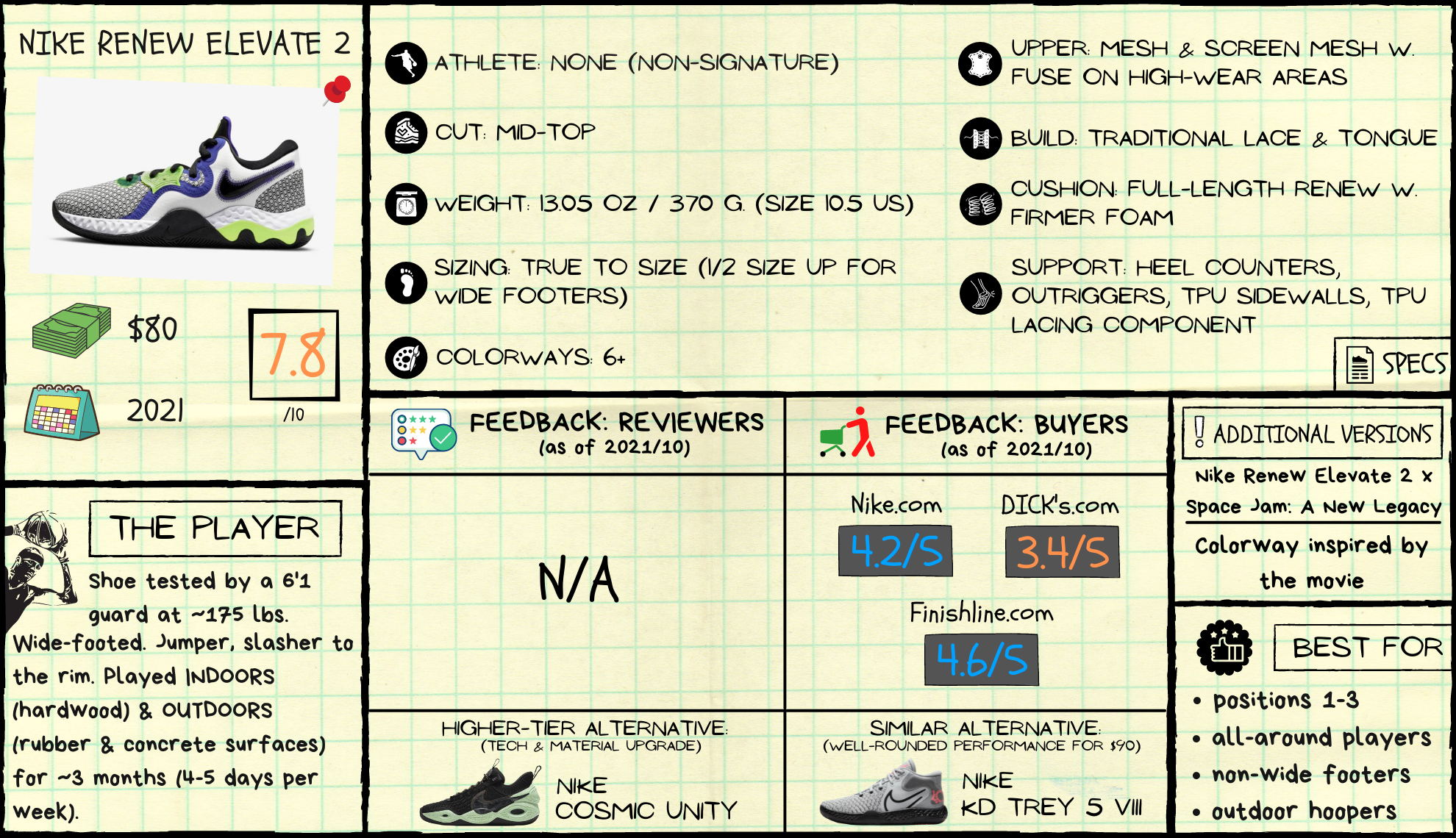 Nike Renew Elevate 2 Review: Spec Sheet